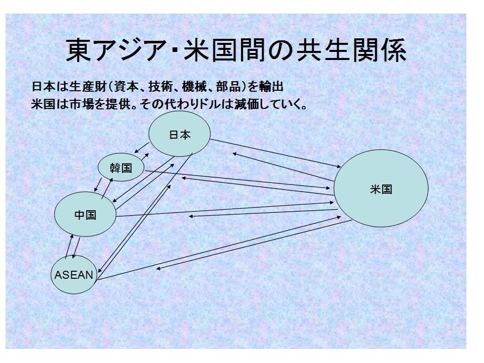 スライド(東アジア・米国共生関係).jpg